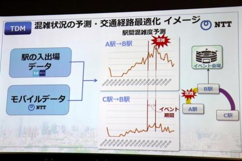 交通需要マネジメント(TDM)に関する東京メトロとNTTの協業の概要