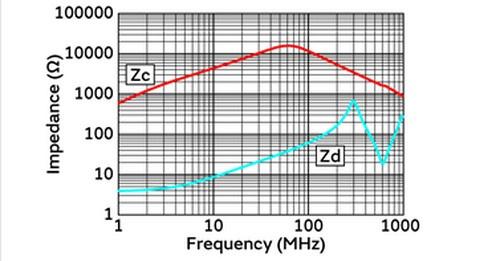 発売したコモン・モード・チョーク・コイルのインピーダンス特性。村田製作所の測定結果