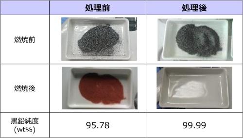 図:黒鉛の高純度化処理前後の比較