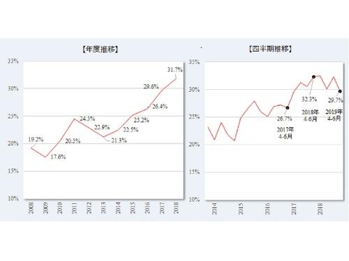 ITエンジニアの前職と比べ賃金が1割以上増加した転職決定者の割合