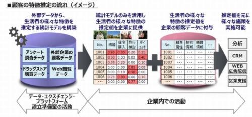 「モデル転移型データフュージョン」による顧客の特徴の推定イメージ