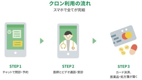 クロンの利用の流れ。今回はこのうちの問診とビデオ通話の機能を利用する(出所:栃木県医師会、エンブレース、MICIN)