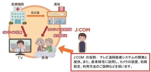 J:COMによるオンライン診療実証実験の概要イメージ(出所:ジュピターテレコム)