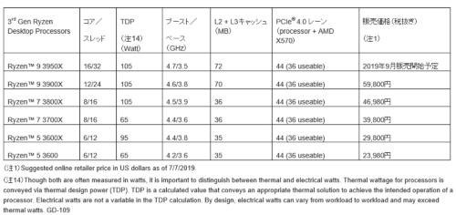 発売されたRyzen 3000シリーズMPUの主な仕様。AMDの表