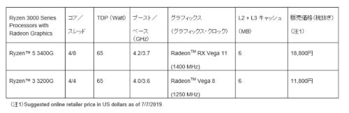発売されたRyzen 3000シリーズAPUの主な仕様。AMDの表