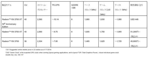 発売されたRadeon RX 5700シリーズの主な仕様。AMDの表
