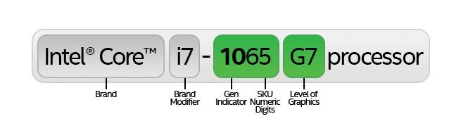 製品番号(Processor Number)の意味。Intelの図