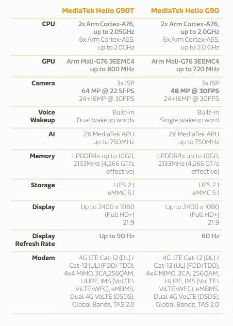 新製品の主な仕様。MediaTekの表