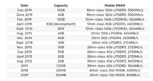 モバイル向けDRAMの量産開始の推移。Samsungの表