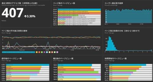 監視結果を集計したNew Relicの画面例