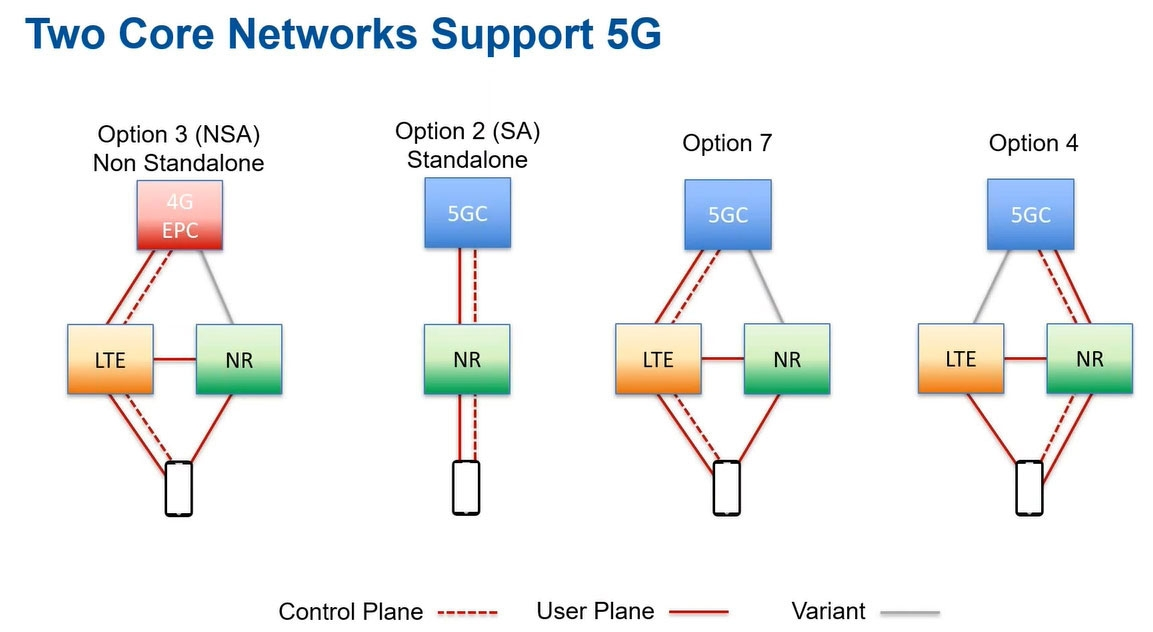 5Gコアネットワークの構成 出所:3GPP