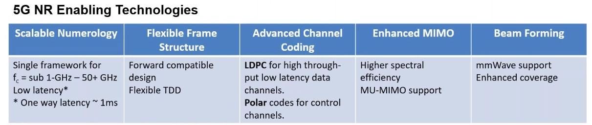 5G NRで実現可能になる技術 出所:3GPP