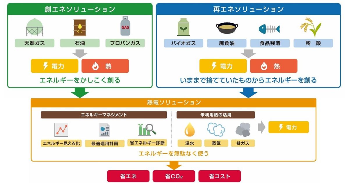 図 エネルギーソリューション事業の3本柱 「創エネソリューション」「再エネソリューション」「熱電ソリューション」の3つを柱とする。創エネソリューションでは従来同様の機器の効率向上に加えてシステムとしての提案を強化。再エネソリューションは廃棄物処理とエネルギー供給の両立、熱電ソリューションは熱と電気を合わせた総合的な利用効率向上を目指す。