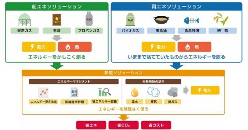 図 エネルギーソリューション事業の3本柱