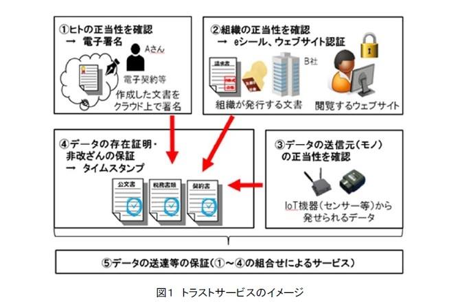 トラストサービスのイメージ (出所:総務省)