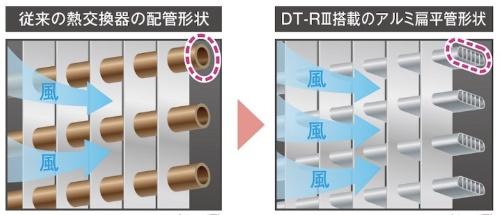 図2:従来(左)と新シリーズ(右)の熱交換器の配管形状(出所:三菱電機)