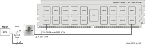 RDIMMと組み合わせた場合。Microchipの図
