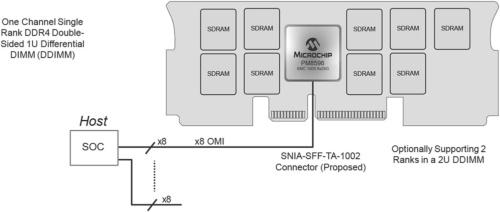 DDIMMに搭載した場合。Microchipの図