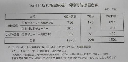新4K8K衛星放送の視聴可能機器の普及状況