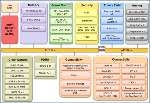 新製品(M263KIAAE)の機能ブロック図。Nuvotonの図