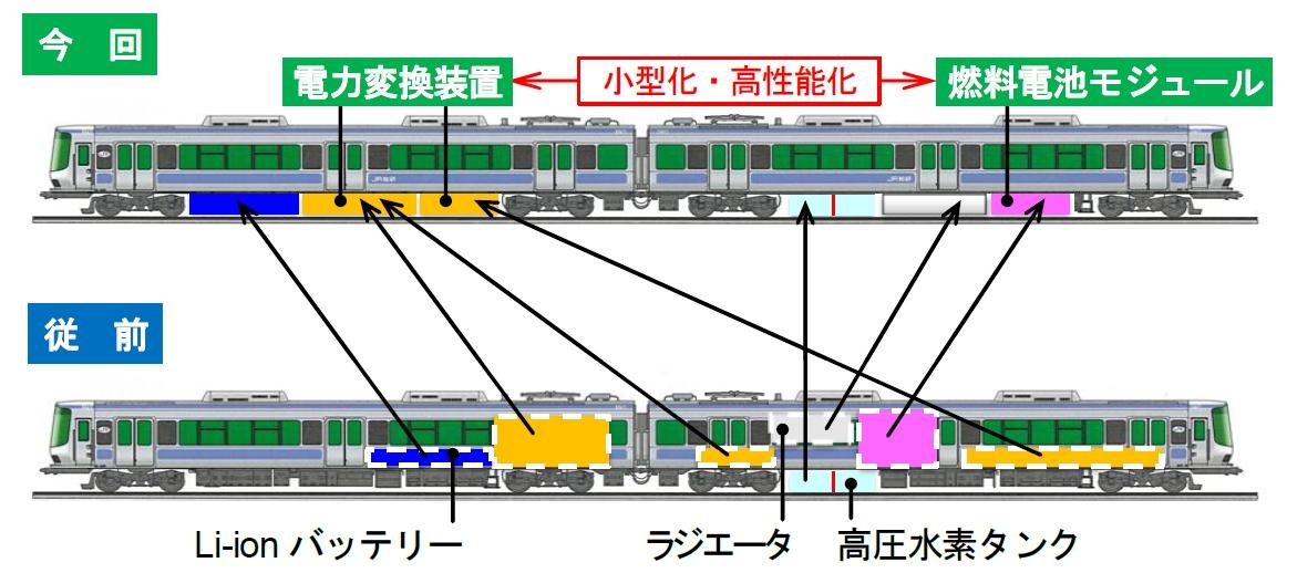 図2 機器の配置の変更 燃料電池モジュールは高さ寸法を抑えながら高出力化、電力変換装置は体積を45%減らした。(出所:鉄道総合技術研究所)