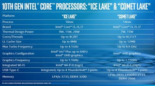 Ice LakeとComet Lakeを比較。Intelのスライド