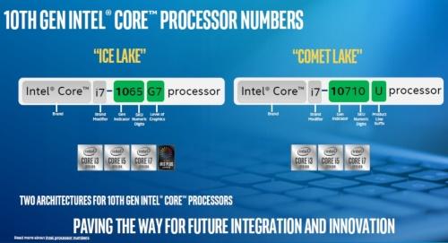 プロセッサーナンバー(製品番号)の付け方。Intelのスライド