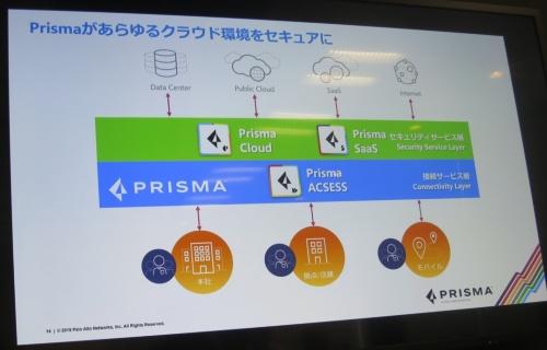 「Prisma」各製品群の位置づけ