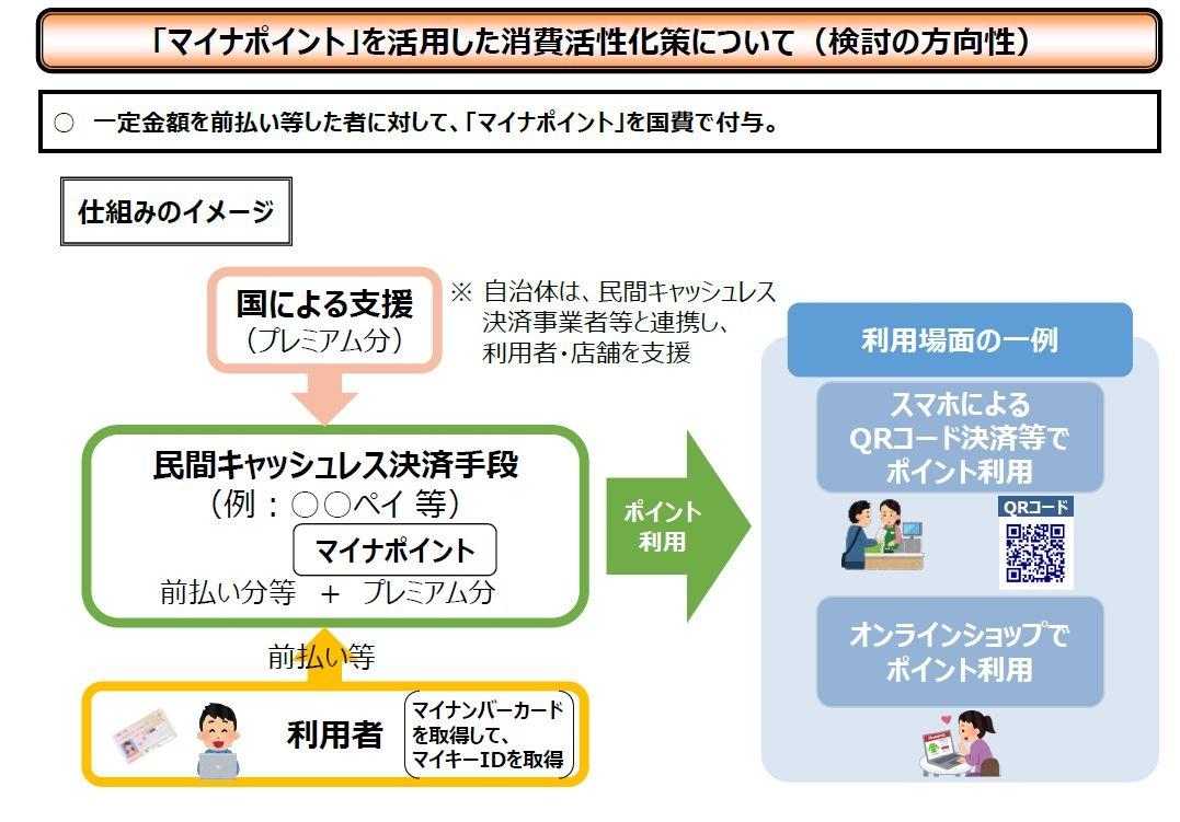 図 「マイナポイント」を活用した消費活性化策 (出所:デジタル・ガバメント閣僚会議)