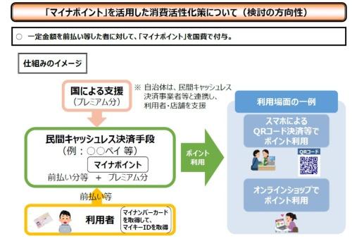 図 「マイナポイント」を活用した消費活性化策