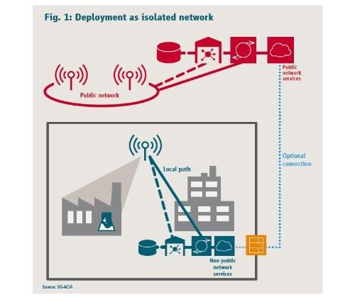 独立したネットワーク使用時のサービス活用例