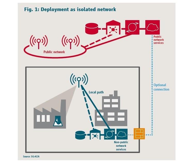 独立したネットワーク使用時のサービス活用例 出所:5G-ACIA
