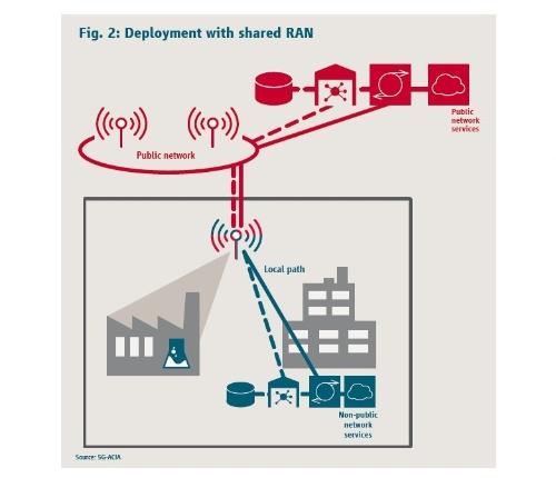 外部のネットワークと共存するプライベートネットワーク使用時のサービス活用の一例