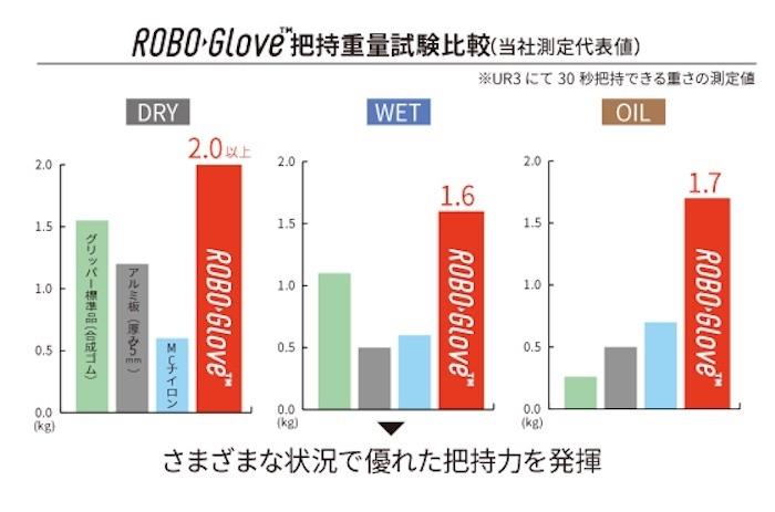 図3:ROBO Gloveの把持質量試験 「UR-3」のハンド部にROBO Gloveを装着し、30秒間把持できる質量を測定した。左から、乾いた状態、水で濡れた状態、油で濡れた状態の測定結果。(出所:東和コーポレーション)