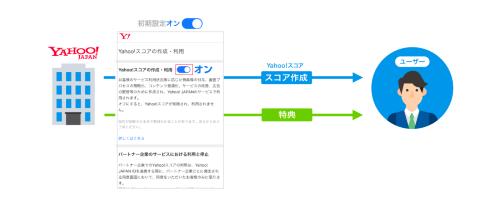 「Yahoo!スコア」に関する現状の初期設定