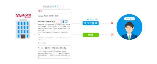 「Yahoo!スコア」に関する10月1日以降の初期設定