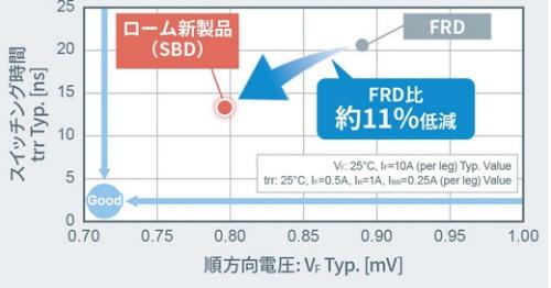 新製品で+200V耐圧のファスト・リカバリー・ダイオードを置き換えることで、順方向電圧降下を約11%低減できる。ロームの資料