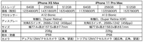 iPhone XS MaxとiPhone 11 Pro Maxの主な仕様と価格