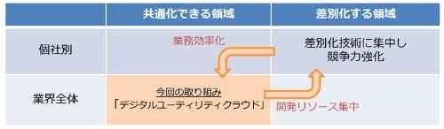 図1:「デジタルユーティリティクラウド」の狙い