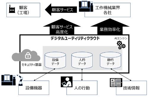 図2:「デジタルユーティリティクラウド」のイメージ