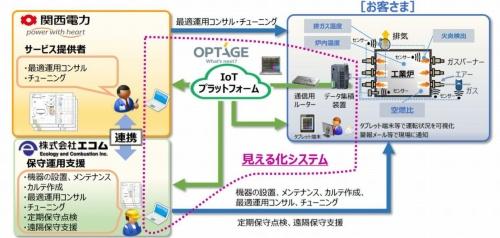「工業炉最適運用サービス」のイメージ