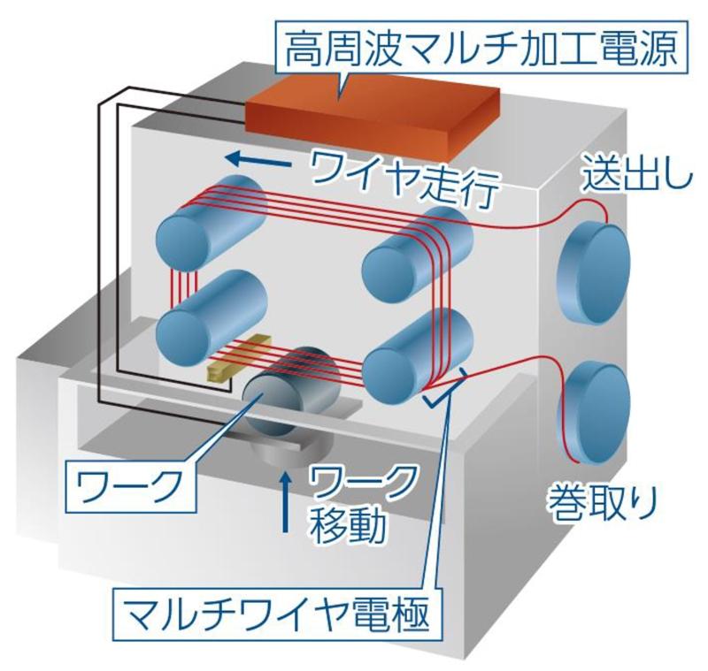 図2 並列加工の仕組み 1本のワイヤーを20周させ、加工部にはワイヤー20本が並ぶ。(出所:三菱電機)