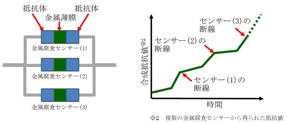 金属腐食センサーの構成例(左)と、変化する抵抗値の例(右) (出所:三菱電機)