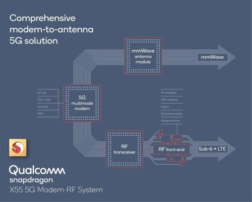 「Qualcomm Snapdragon X55 5G Modem-RF System」の構成。Qualcommの図