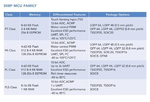 S08Pファミリーの製品シリーズ(クラス)。新製品は一番下の「PLS」である。NXPの表