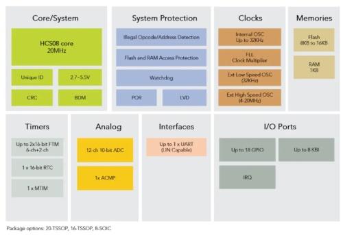 S08PLSシリーズの機能ブロック図。NXPの図