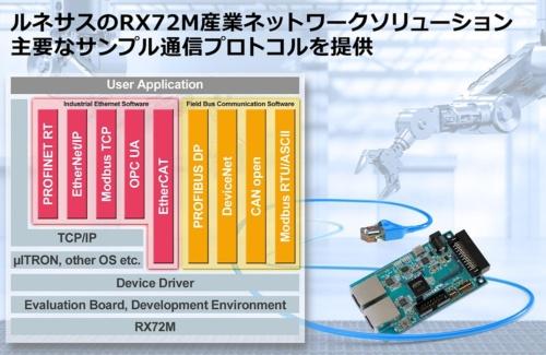 今回の新製品「RX72M産業ネットワークソリューション」の概要。ルネサスのイメージ