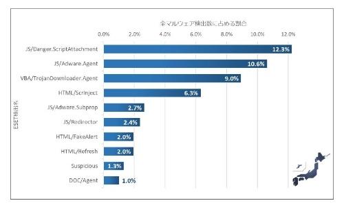 2019年1~6月に日本国内で検出されたマルウエアの割合