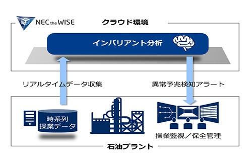 図2:異常の予兆を検知するシステムの概要