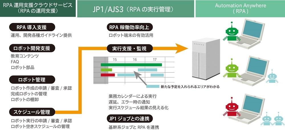 RPA運用支援クラウドサービスの機能強化に関する説明資料 (出所:日立ソリューションズ)